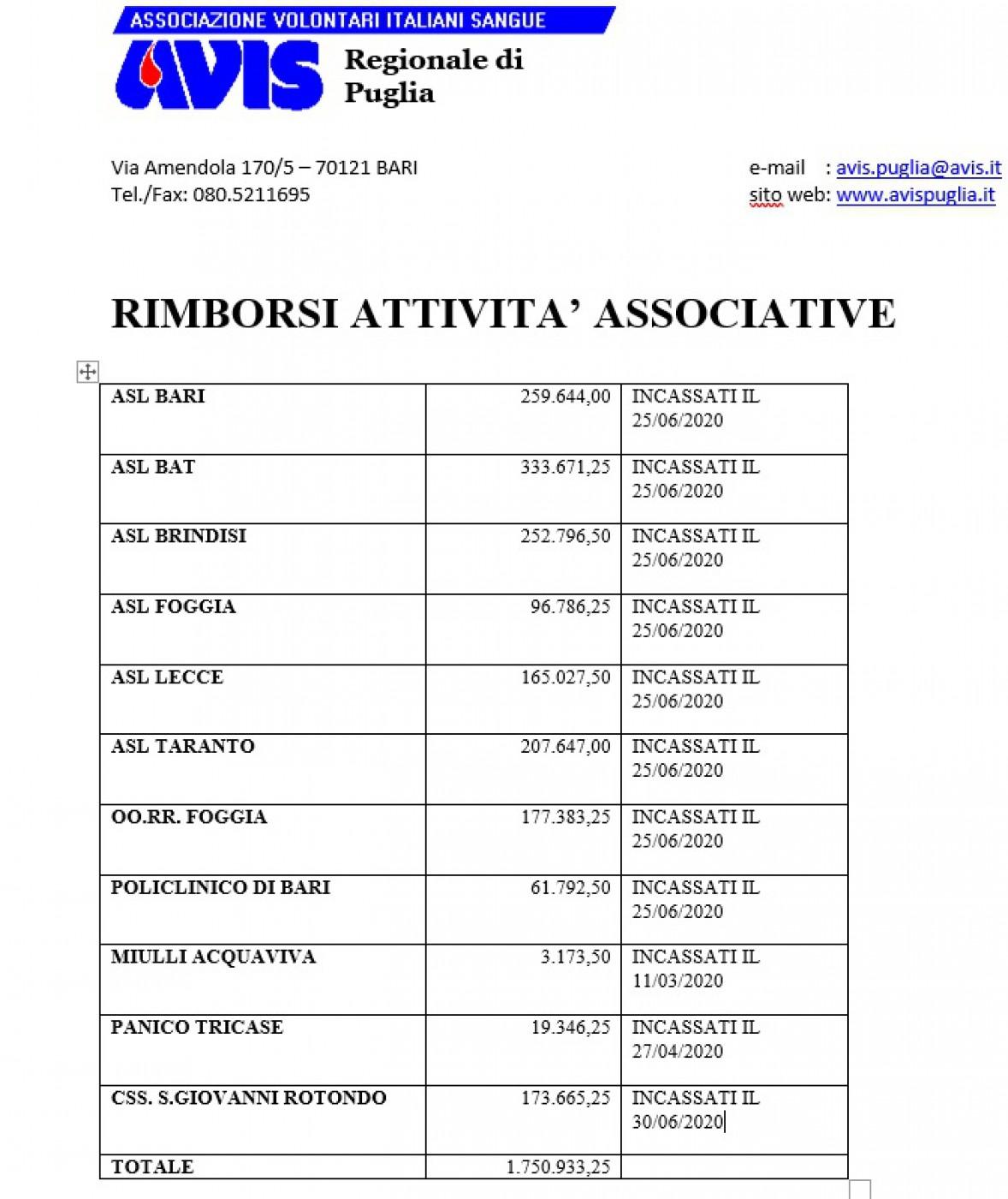 RISCOSSIONE ATTIVITA' ASSOCIATIVE ANNO 2019